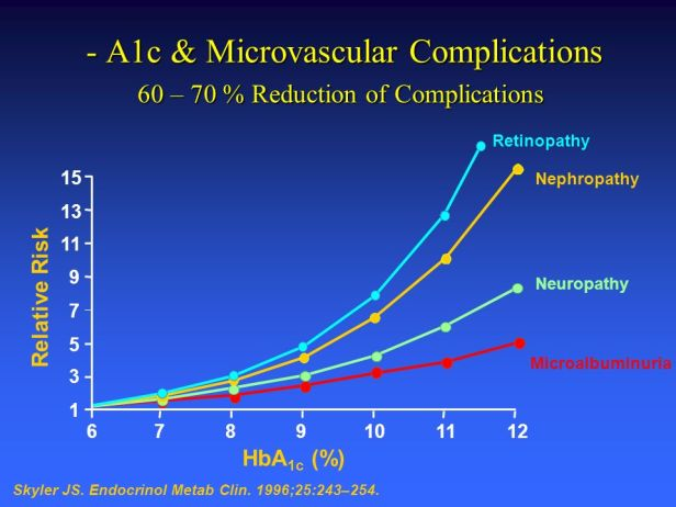 Reduction+of+Complications