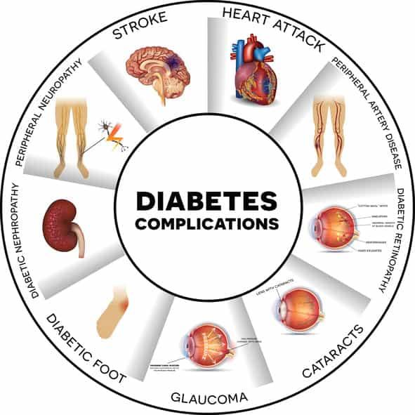 Risks-of-HbA1c-and-diabetes-complications