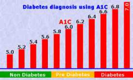 a1c-diabetes-diagnosis