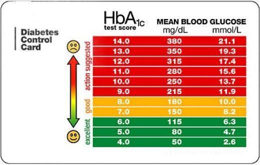 hba1c-blood-test