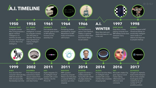 artificial-intelligence-ai-timeline-infographic