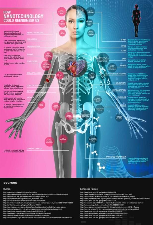 how-nanotechnology-could-reengineer-us-697x1024