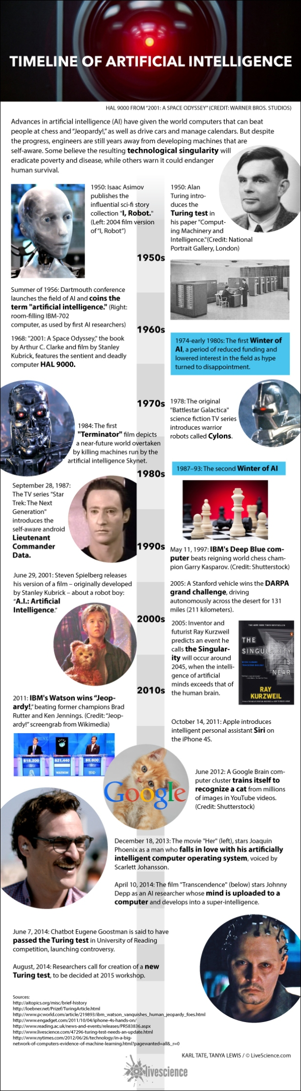 timeline-of-artificial-intelligence-history-ai-140812f-02