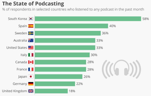 global-podcast-listening