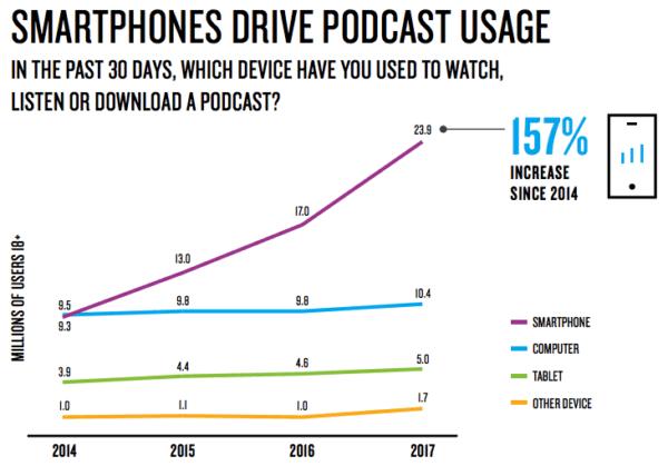 smartphones-drive-podcast-usage-e1521825388731