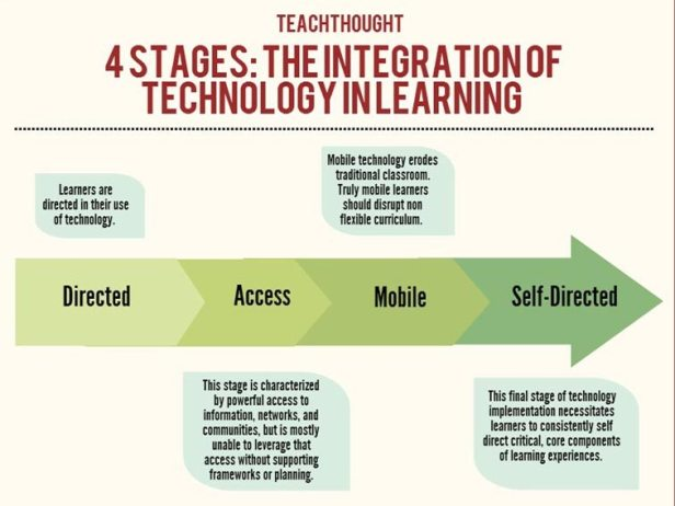 stages-of-technology-integration-in-learning-fi